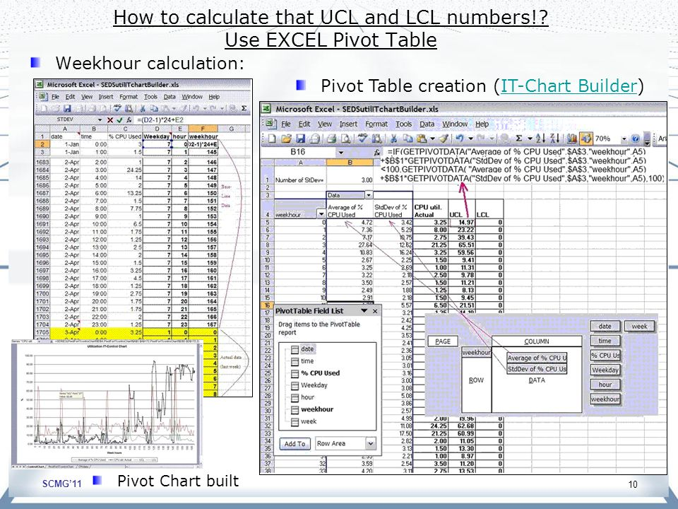 SCMG'11 10 Weekhour calculation: How to calculate that UCL and LCL numbers!? Use EXCEL Pivot Table Pivot Table creation (IT-Chart Builder)IT-Chart Bui