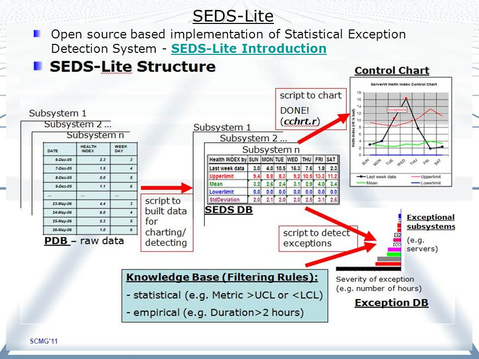 SCMG'11 SEDS-Lite Open source based implementation of Statistical Exception Detection System - SEDS-Lite IntroductionSEDS-Lite Introduction