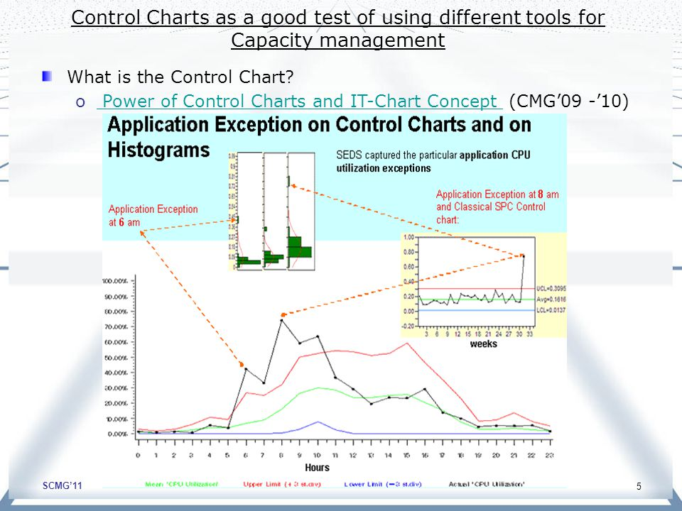 SCMG'11 5 Control Charts as a good test of using different tools for Capacity management What is the Control Chart? o Power of Control Charts and IT-C