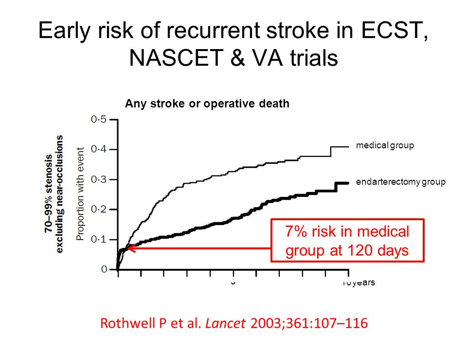 Early risk of recurrent stroke in ECST, NASCET & VA trials years10 5 endarterectomy group medical group Any stroke or operative death 7% risk in medical group at 120 days Rothwell P et al.