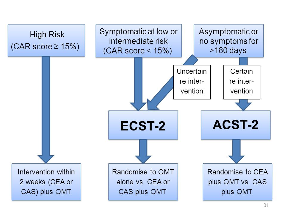 31 High Risk (CAR score ≥ 15%) High Risk (CAR score ≥ 15%) Symptomatic at low or intermediate risk (CAR score < 15%) Symptomatic at low or intermediate risk (CAR score < 15%) Asymptomatic or no symptoms for >180 days ECST-2 ECST-2 ACST-2 Intervention within 2 weeks (CEA or CAS) plus OMT Randomise to OMT alone vs.