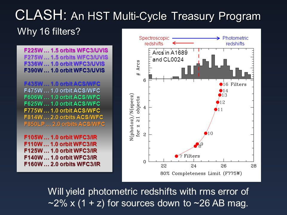 CLASH: An HST Multi-Cycle Treasury Program Mag distn of multiply lensed arcs in A1689 and CL0024 Will yield photometric redshifts with rms error of ~2% x (1 + z) for sources down to ~26 AB mag.