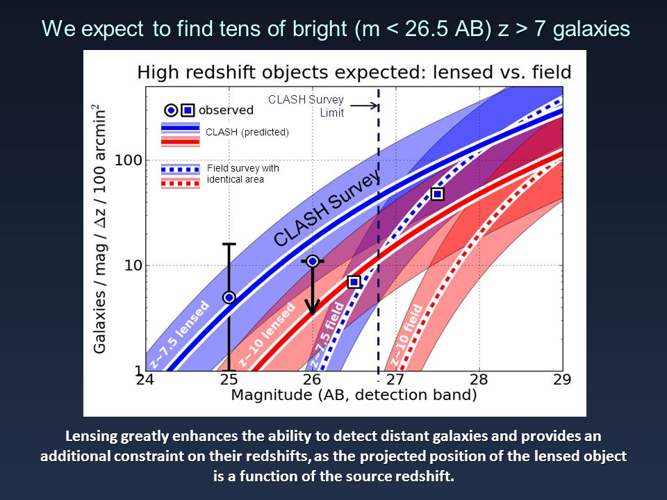 We expect to find tens of bright (m 7 galaxies Lensing greatly enhances the ability to detect distant galaxies and provides an additional constraint on their redshifts, as the projected position of the lensed object is a function of the source redshift.