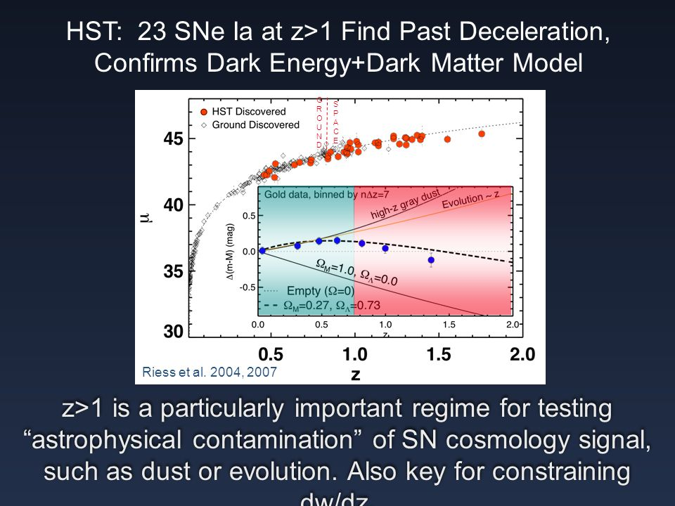 HST: 23 SNe Ia at z>1 Find Past Deceleration, Confirms Dark Energy+Dark Matter Model GROUNDGROUND SPACESPACE Riess et al.