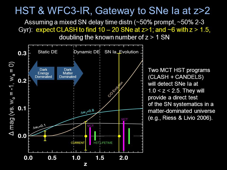 HST & WFC3-IR, Gateway to SNe Ia at z>2 Two MCT HST programs (CLASH + CANDELS) will detect SNe Ia at 1.0 < z < 2.5.