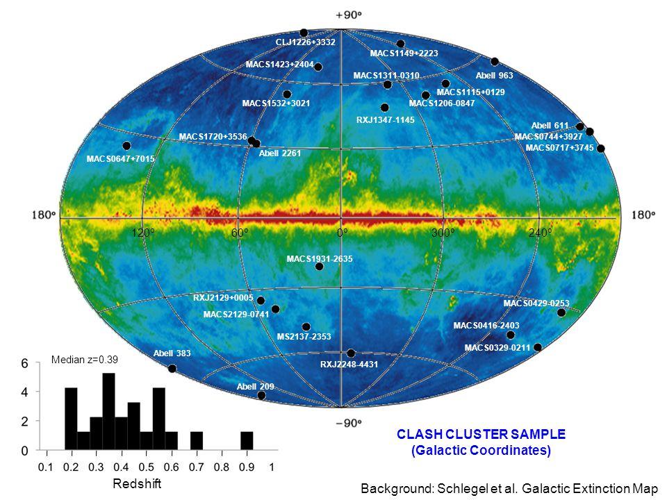 Cluster distribution on sky CLJ1226+3332 MACS1149+2223 MACS1311-0310 MACS1206-0847 MACS1115+0129 RXJ1347-1145 Abell 963 Abell 611 MACS0744+3927 MACS07
