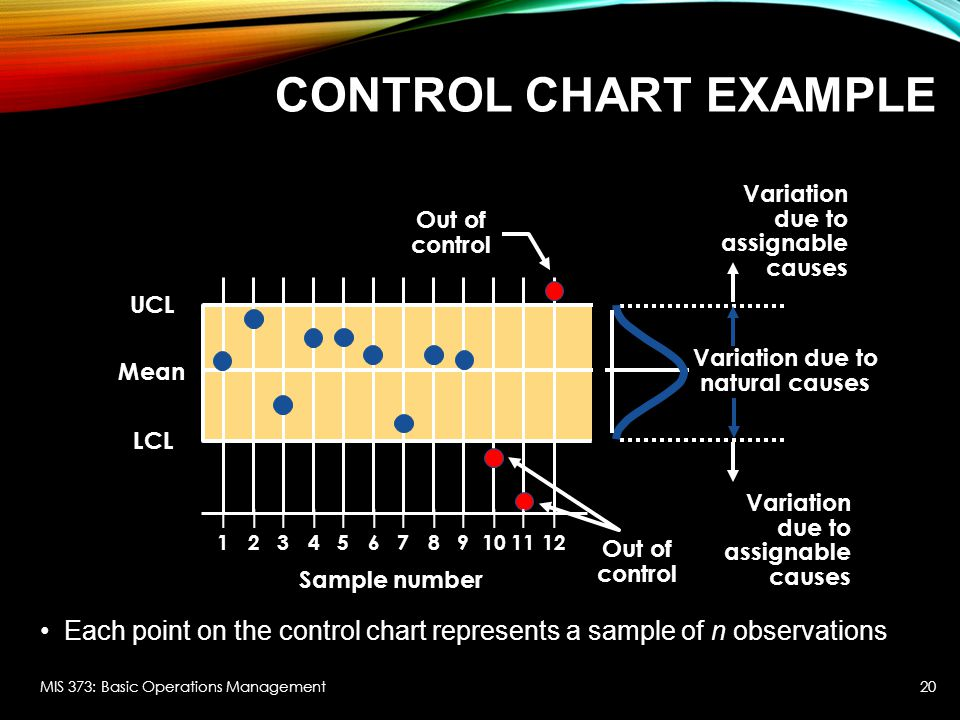 UCL LCL Mean CONTROL CHART EXAMPLE Each point on the control chart represents a sample of n observations MIS 373: Basic Operations Management Sample number |||||||||||| 123456789101112 Variation due to assignable causes Variation due to natural causes Out of control 20
