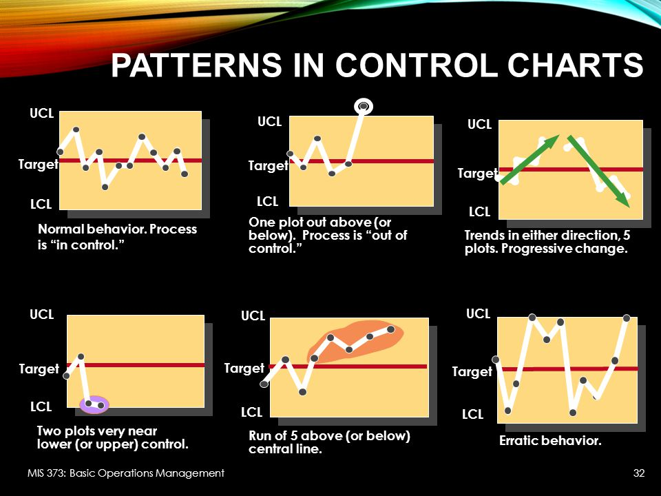 PATTERNS IN CONTROL CHARTS MIS 373: Basic Operations Management UCL Target LCL Erratic behavior.