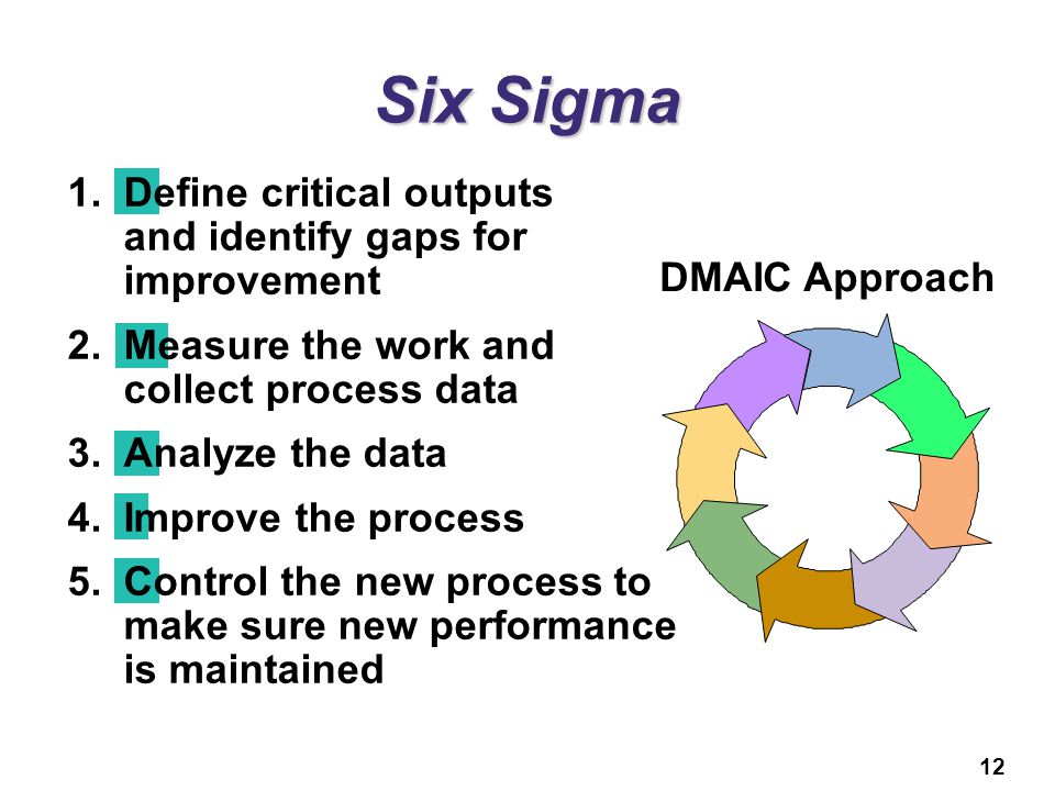 12 Six Sigma 1.Define critical outputs and identify gaps for improvement 2.Measure the work and collect process data 3.Analyze the data 4.Improve the