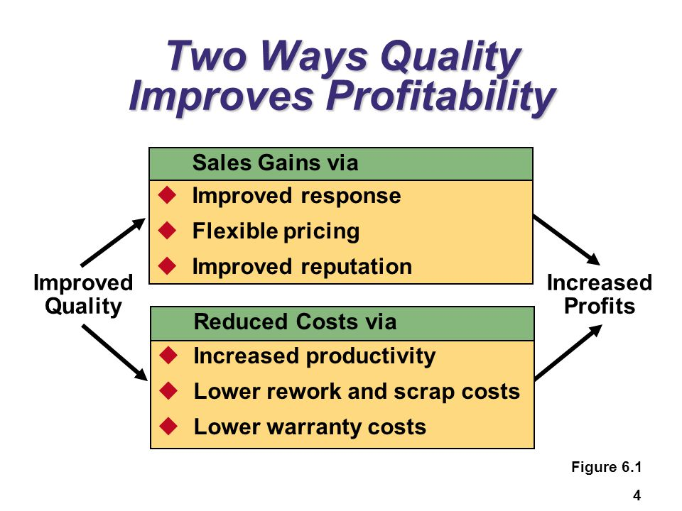 4 Two Ways Quality Improves Profitability Improved Quality Increased Profits  Increased productivity  Lower rework and scrap costs  Lower warranty