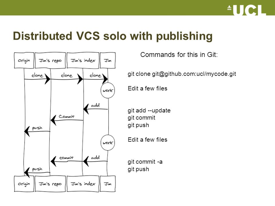 Distributed VCS solo with publishing git clone git@github.com:ucl/mycode.git Edit a few files git add --update git commit git push Edit a few files git commit -a git push Commands for this in Git: