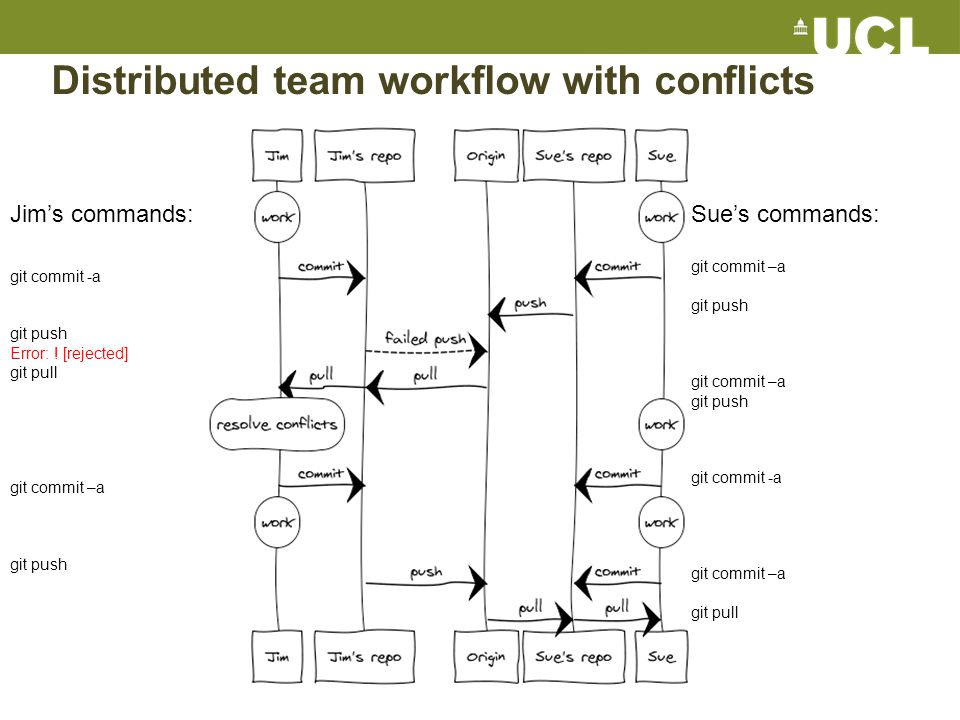 Distributed team workflow with conflicts Jim's commands: git commit -a git push Error: .