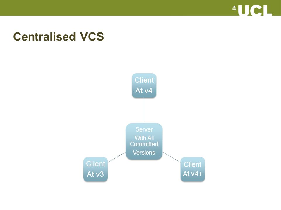 Centralised VCS solo workflow svn checkout http://mysvn.ucl.ac.uk/mycodehttp://mysvn.ucl.ac.uk/mycode vim myfile.py svn commit touch mynewfile.yml svn add mynewfile.yml vim mynewfile.yml svn commit Commands for this in Subversion: Time