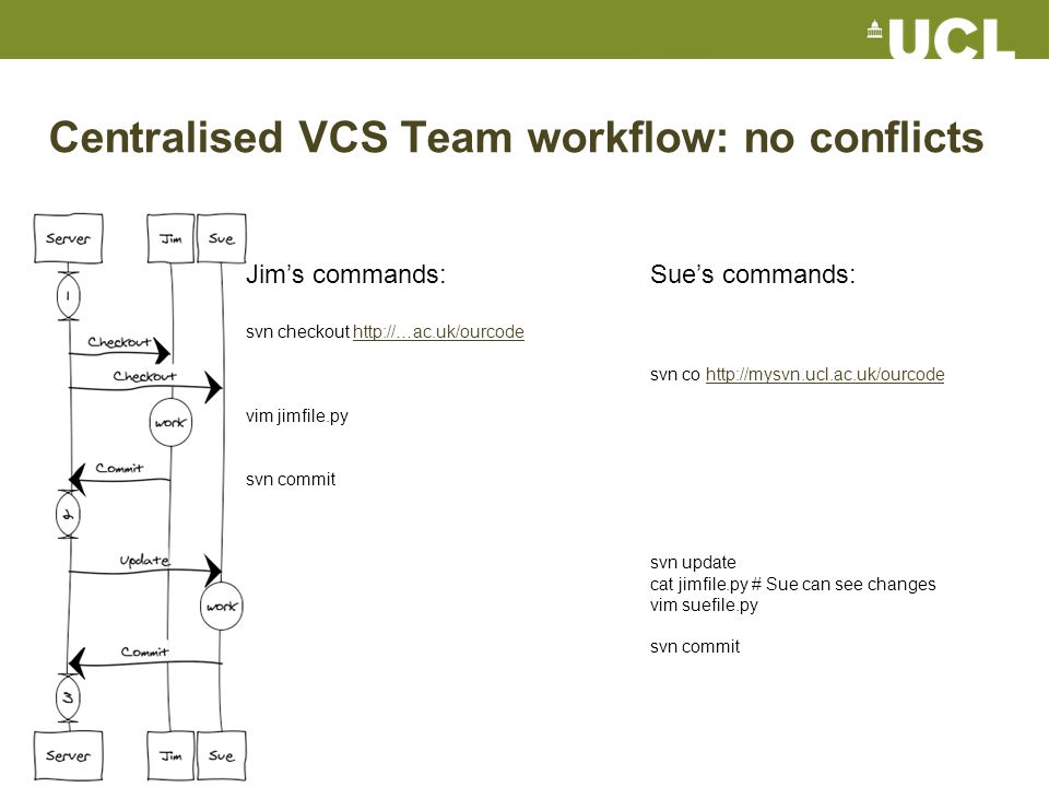 Centralised VCS Team workflow: no conflicts Jim's commands: svn checkout http://…ac.uk/ourcodehttp://…ac.uk/ourcode vim jimfile.py svn commit Sue's commands: svn co http://mysvn.ucl.ac.uk/ourcodehttp://mysvn.ucl.ac.uk/ourcode svn update cat jimfile.py # Sue can see changes vim suefile.py svn commit