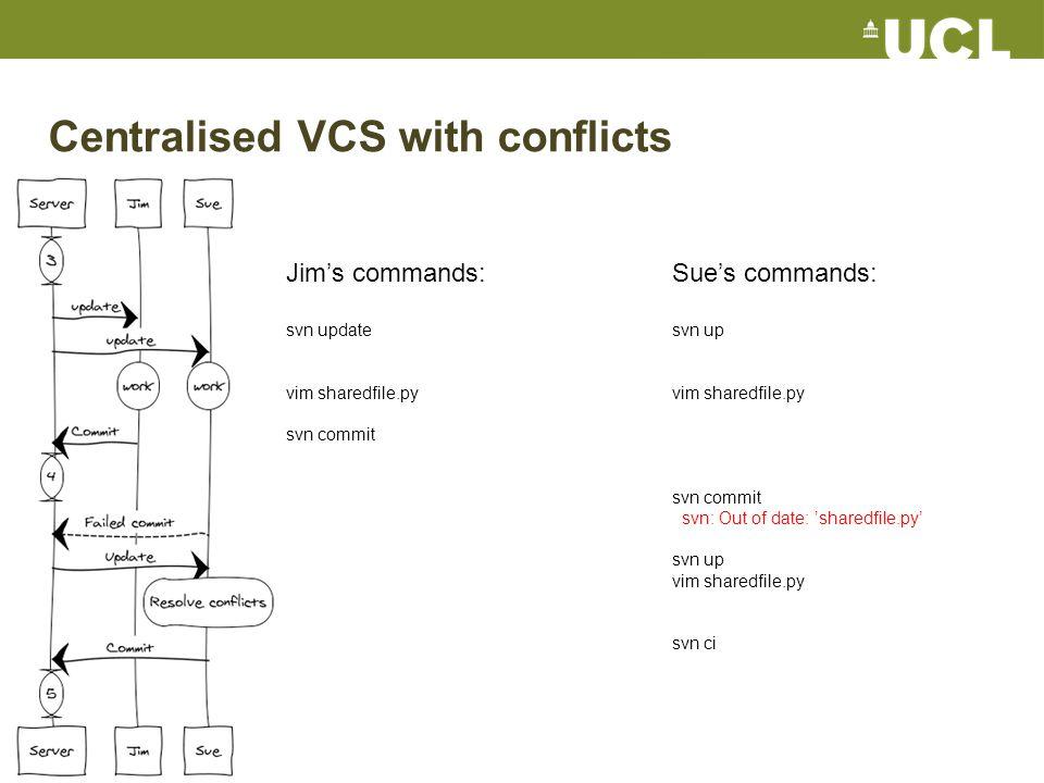 Distributed VCS solo with publishing git clone git@github.com:ucl/mycode.git Edit a few files git add --update git commit git push Edit a few files git commit -a git push Commands for this in Git:
