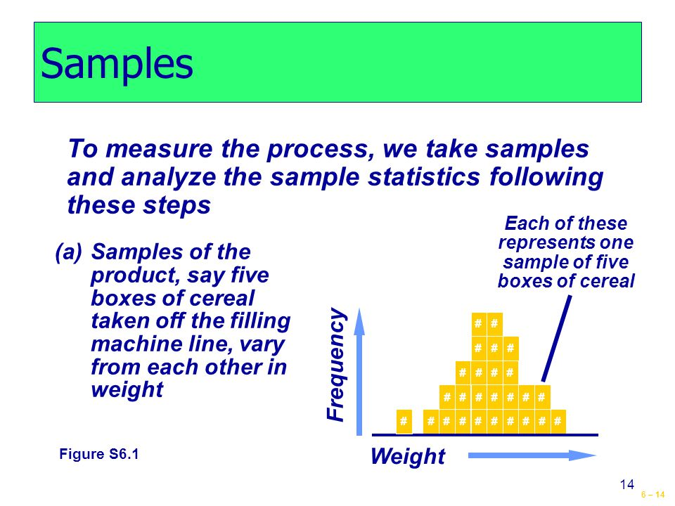 6 – 14 14 Samples To measure the process, we take samples and analyze the sample statistics following these steps (a)Samples of the product, say five boxes of cereal taken off the filling machine line, vary from each other in weight Frequency Weight # ## # ## ## # ### #### ######### # Each of these represents one sample of five boxes of cereal Figure S6.1