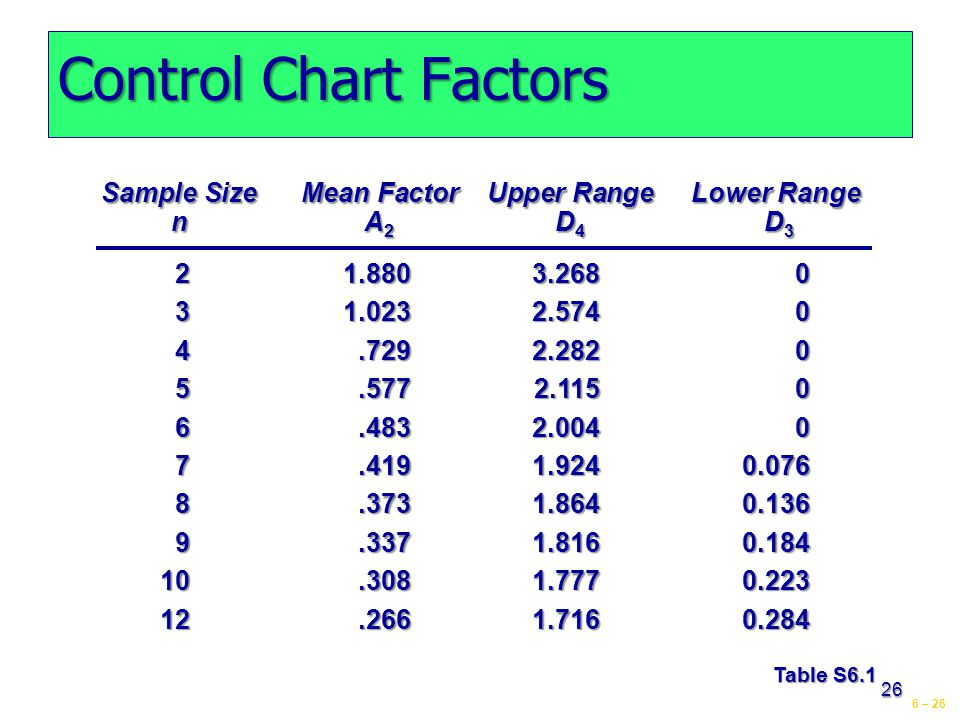 6 – 26 26 Control Chart Factors Table S6.1 Sample Size Mean Factor Upper Range Lower Range n A 2 D 4 D 3 21.8803.2680 31.0232.5740 4.7292.2820 5.5772.1150 6.4832.0040 7.4191.9240.076 8.3731.8640.136 9.3371.8160.184 10.3081.7770.223 12.2661.7160.284