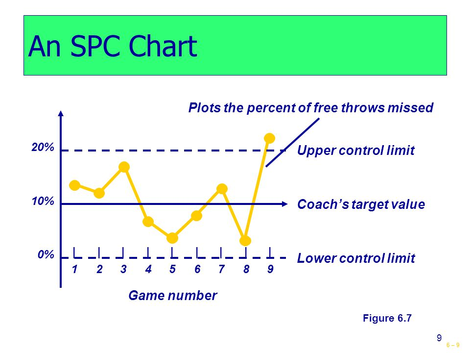 6 – 9 9 An SPC Chart Upper control limit Coach's target value Lower control limit Game number |||||||||123456789|||||||||123456789 20% 10% 0% Plots the percent of free throws missed Figure 6.7