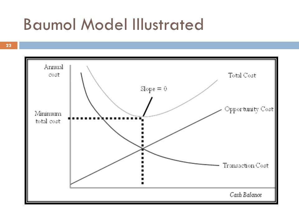 Baumol Model Illustrated 23