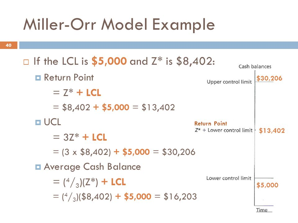 Miller-Orr Model Example 40  If the LCL is $5,000 and Z* is $8,402:  Return Point = Z* + LCL = $8,402 + $5,000 = $13,402  UCL = 3Z* + LCL = (3 x $8