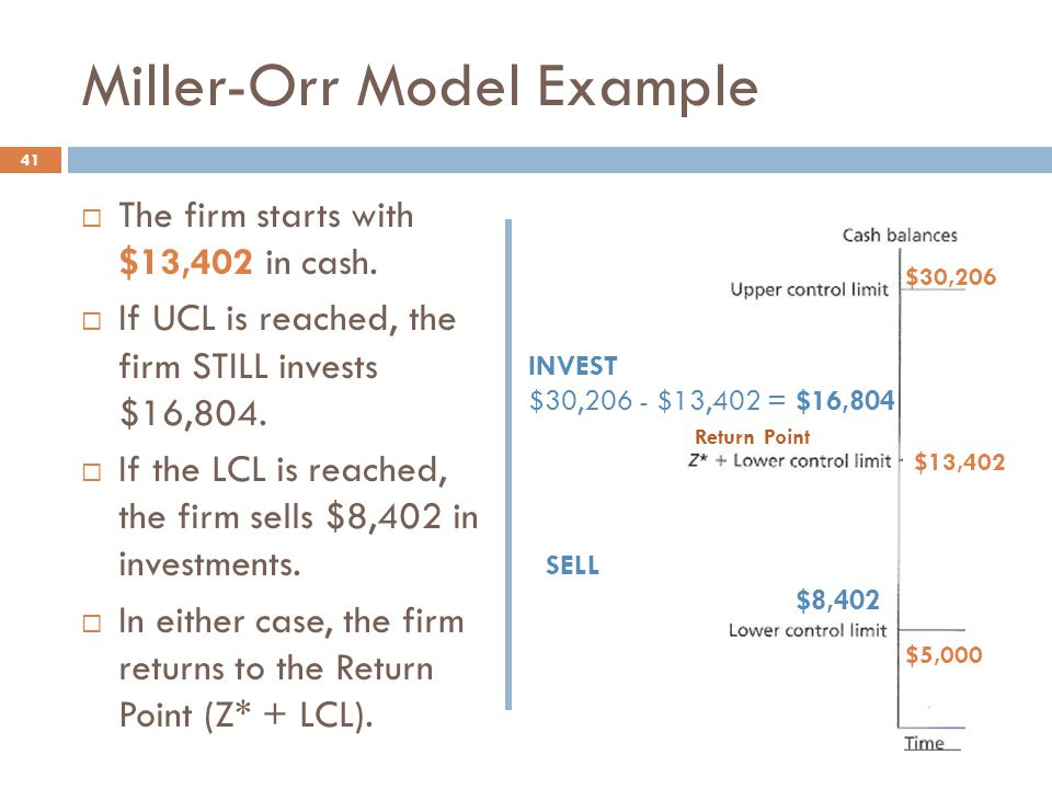 Miller-Orr Model Example 41  The firm starts with $13,402 in cash.  If UCL is reached, the firm STILL invests $16,804.  If the LCL is reached, the