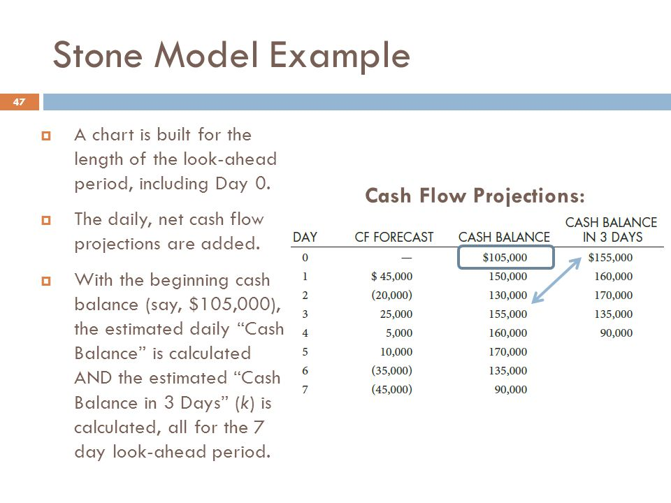 Stone Model Example 47  A chart is built for the length of the look-ahead period, including Day 0.  The daily, net cash flow projections are added.