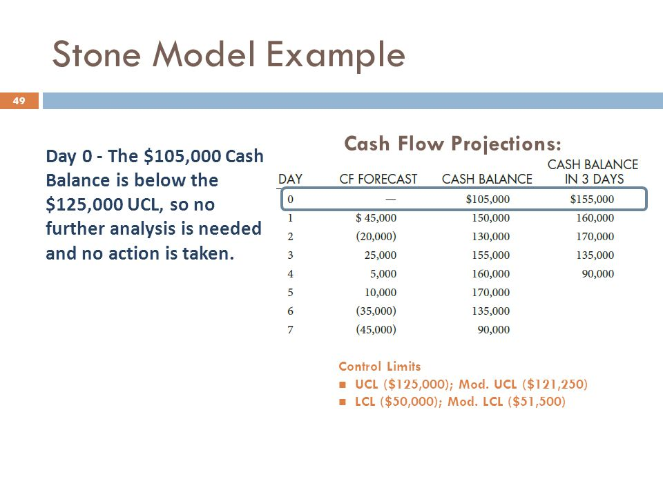 Stone Model Example 49 Cash Flow Projections: Day 0 - The $105,000 Cash Balance is below the $125,000 UCL, so no further analysis is needed and no act