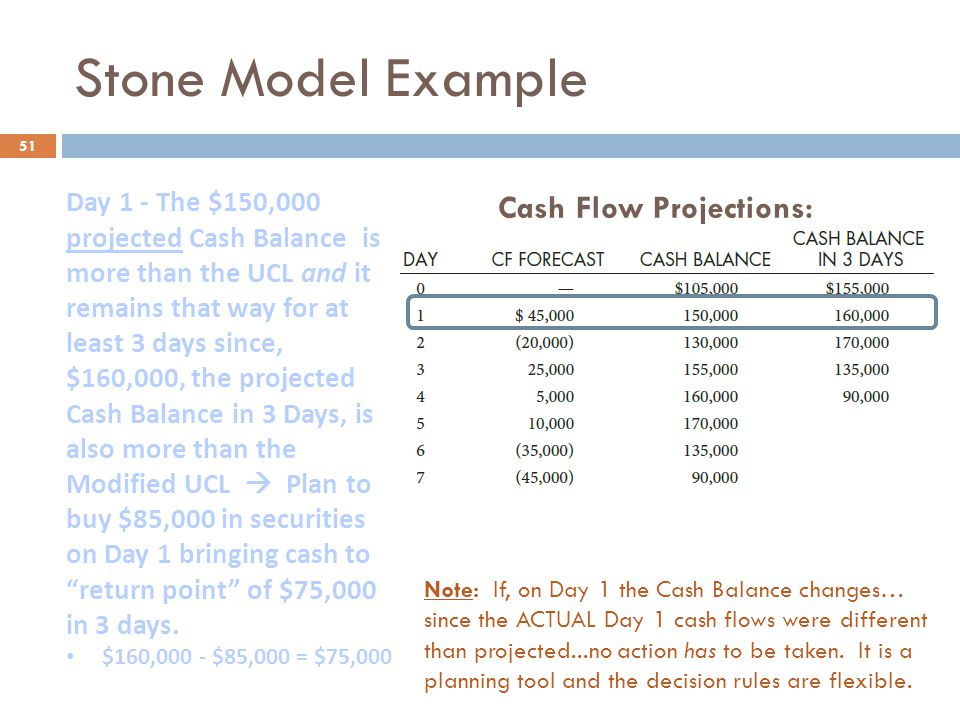 Stone Model Example 51 Note: If, on Day 1 the Cash Balance changes… since the ACTUAL Day 1 cash flows were different than projected...no action has to