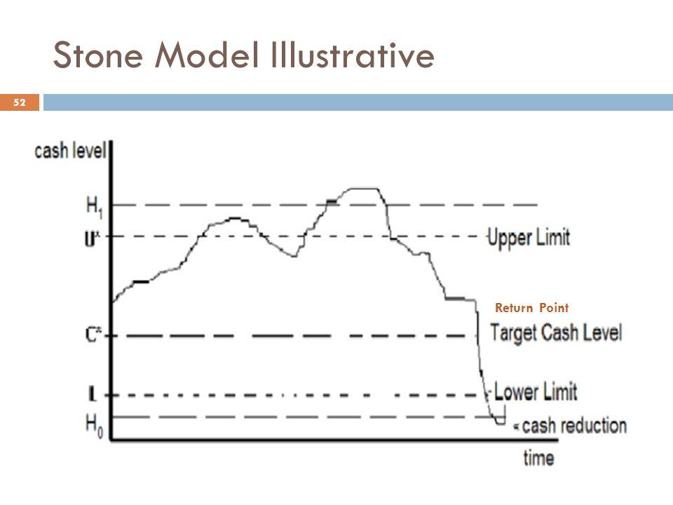 Stone Model Illustrative 52 Return Point