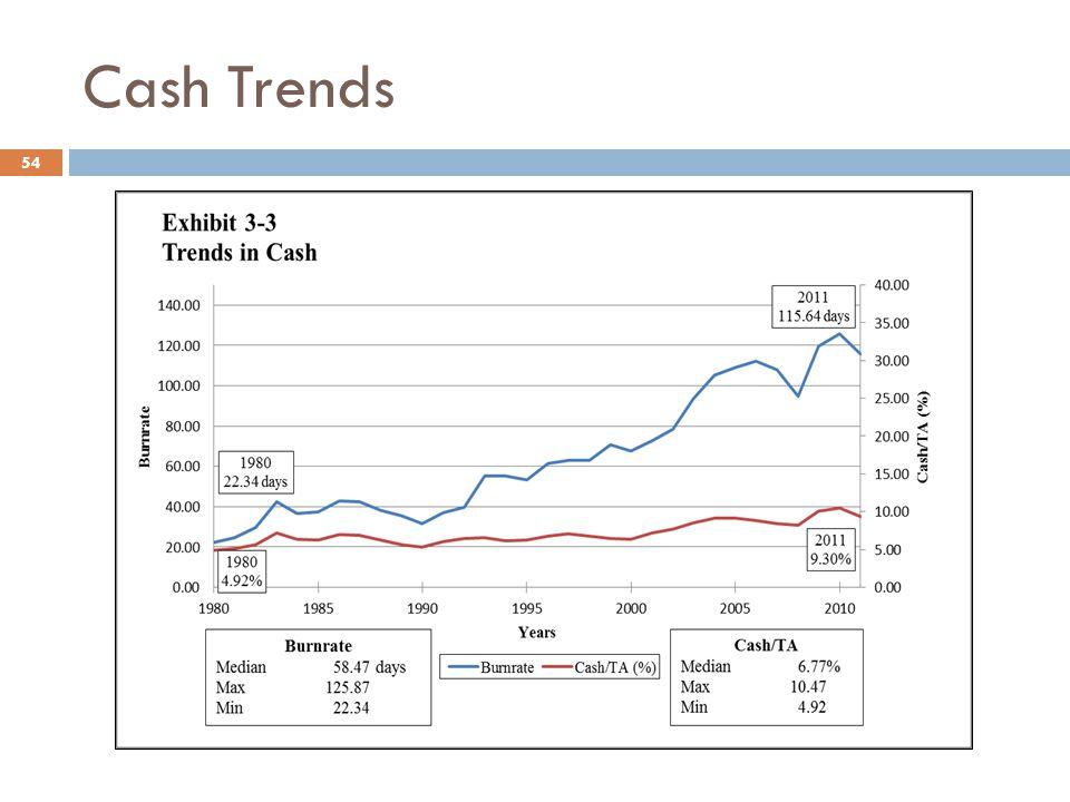 Cash Trends 54