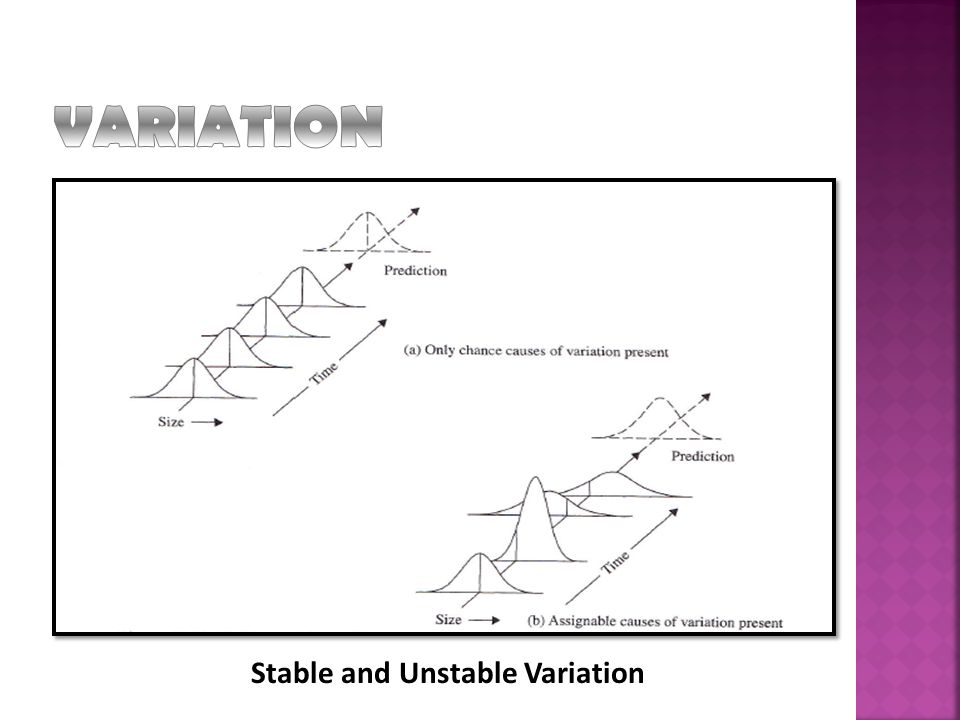 Stable and Unstable Variation