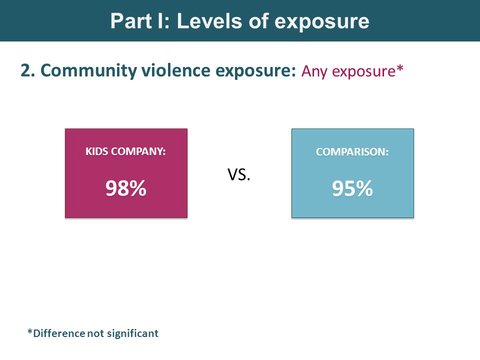 Part I: Levels of exposure 2.