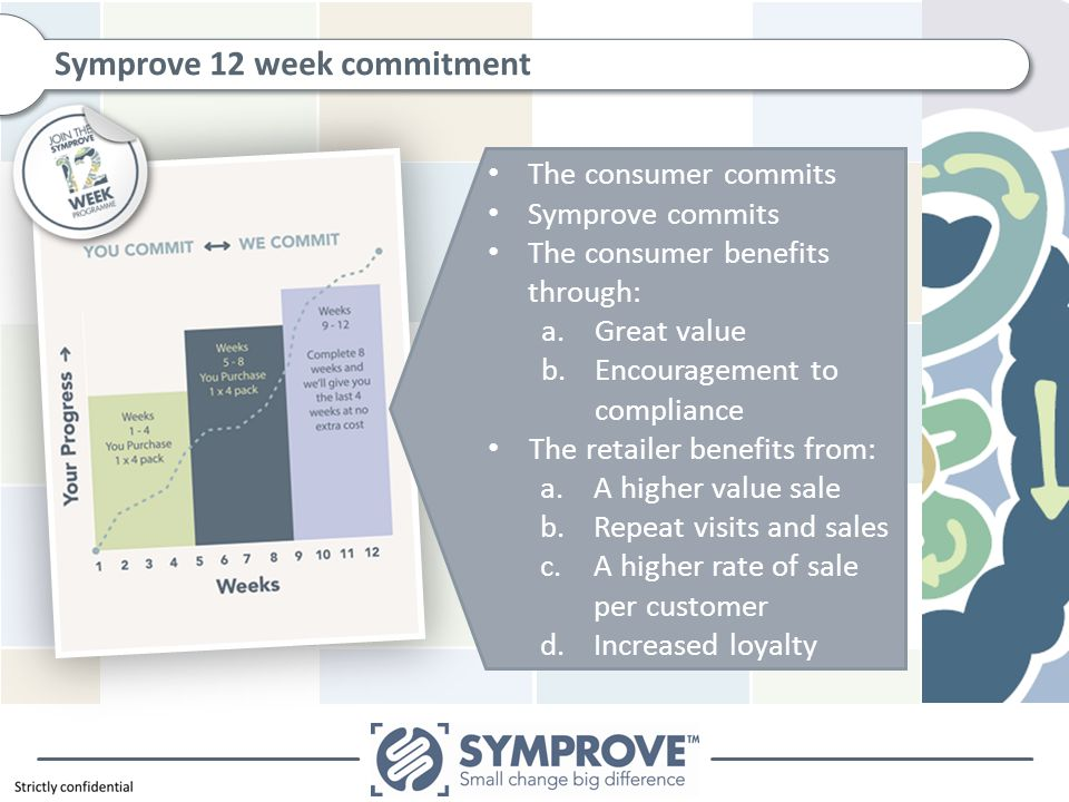 Symprove 12 week commitment The consumer commits Symprove commits The consumer benefits through: a.Great value b.Encouragement to compliance The retailer benefits from: a.A higher value sale b.Repeat visits and sales c.A higher rate of sale per customer d.Increased loyalty