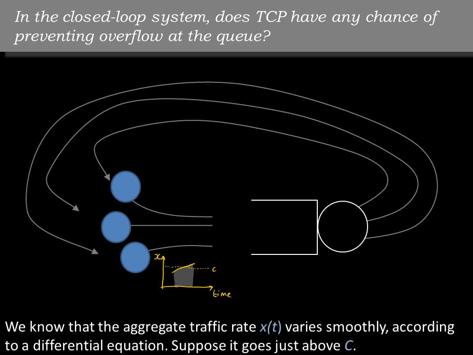 In the closed-loop system, does TCP have any chance of preventing overflow at the queue.