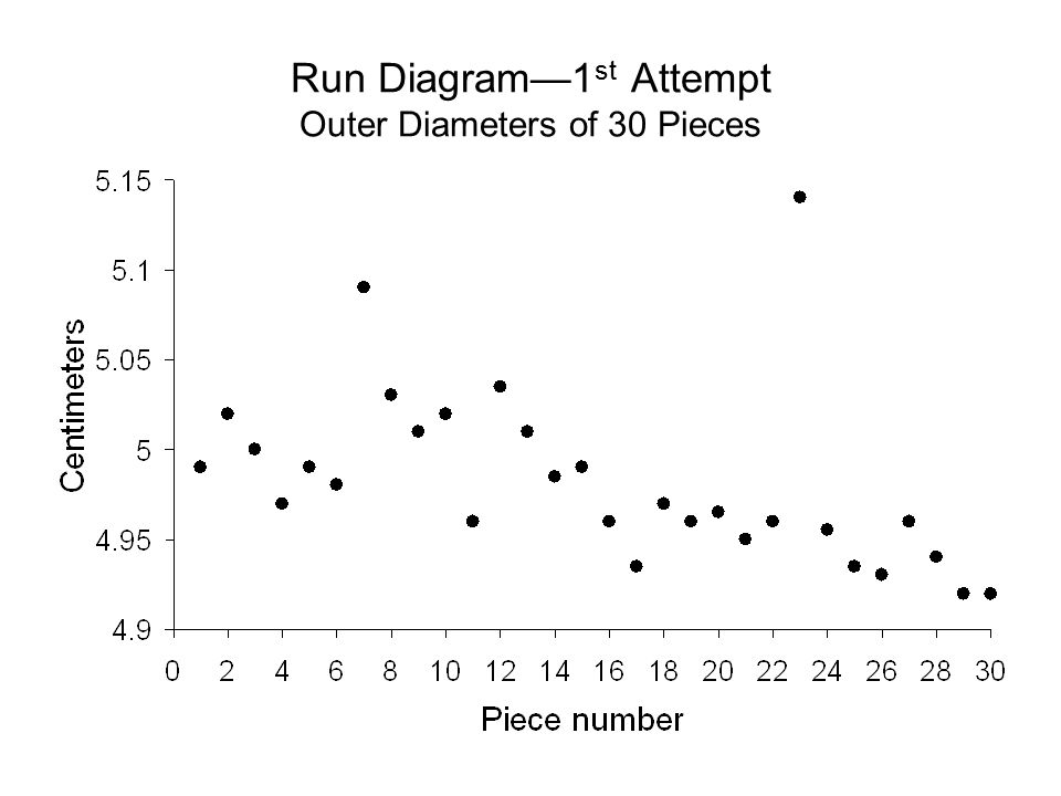 Run Diagram—2 nd Attempt Outer Diameters of 30 Pieces