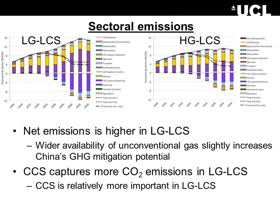 Sectoral emissions Net emissions is higher in LG-LCS –Wider availability of unconventional gas slightly increases China's GHG mitigation potential CCS captures more CO 2 emissions in LG-LCS –CCS is relatively more important in LG-LCS LG-LCSHG-LCS