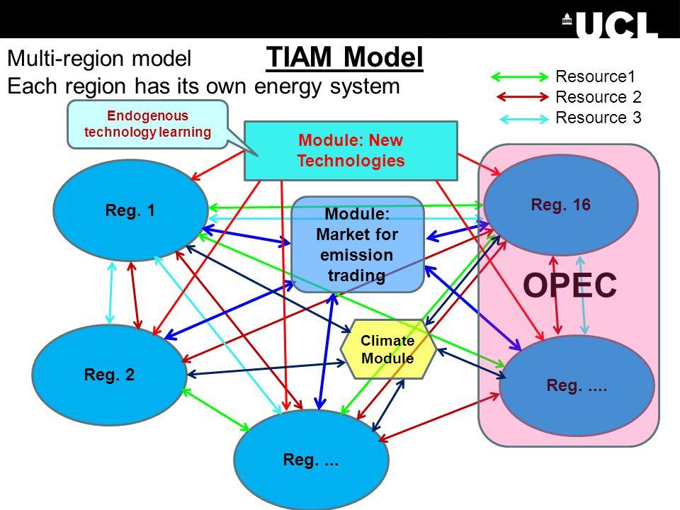 TIAM Model Reg. 1 Reg. 16 Reg.... Reg. 2 Reg.....
