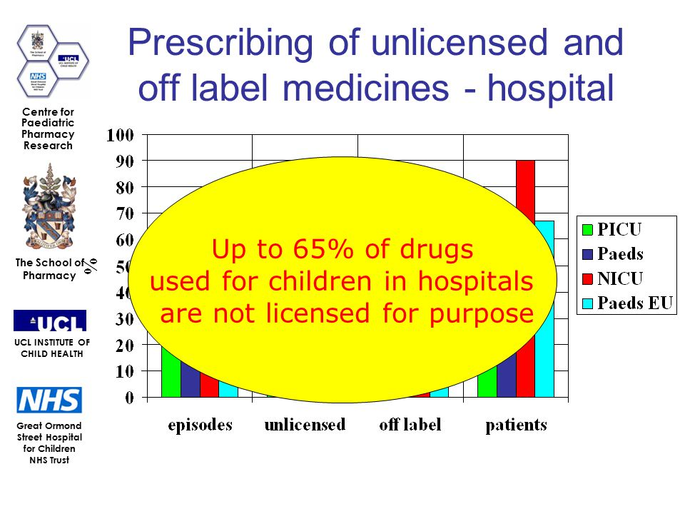 Great Ormond Street Hospital for Children NHS Trust The School of Pharmacy UCL INSTITUTE OF CHILD HEALTH Centre for Paediatric Pharmacy Research Prescribing of unlicensed and off label medicines - hospital Up to 65% of drugs used for children in hospitals are not licensed for purpose