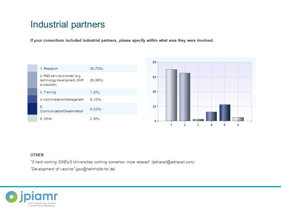 1. Research28 (70%) 2. R&D service provider (e.g. technology development, GMP production) 26 (65%) 3. Training1 (2%) 4. Administration/Management5 (12