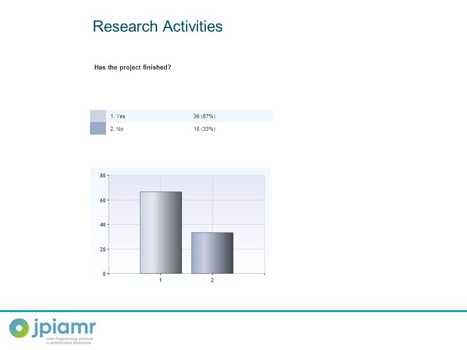1. Yes36 (67%) 2. No18 (33%) Research Activities Has the project finished?