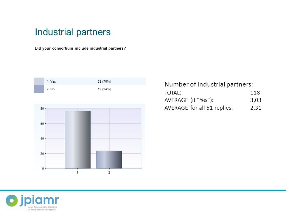 1. Yes39 (76%) 2. No12 (24%) Industrial partners Did your consortium include industrial partners? Number of industrial partners: TOTAL: 118 AVERAGE (i