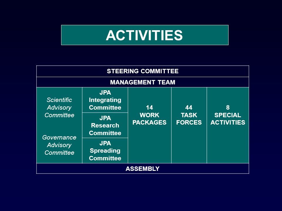 ACTIVITIES STEERING COMMITTEE MANAGEMENT TEAM Scientific Advisory Committee Governance Advisory Committee JPA Integrating Committee14 WORK PACKAGES 44 TASK FORCES 8 SPECIAL ACTIVITIES JPA Research Committee JPA Spreading Committee ASSEMBLY