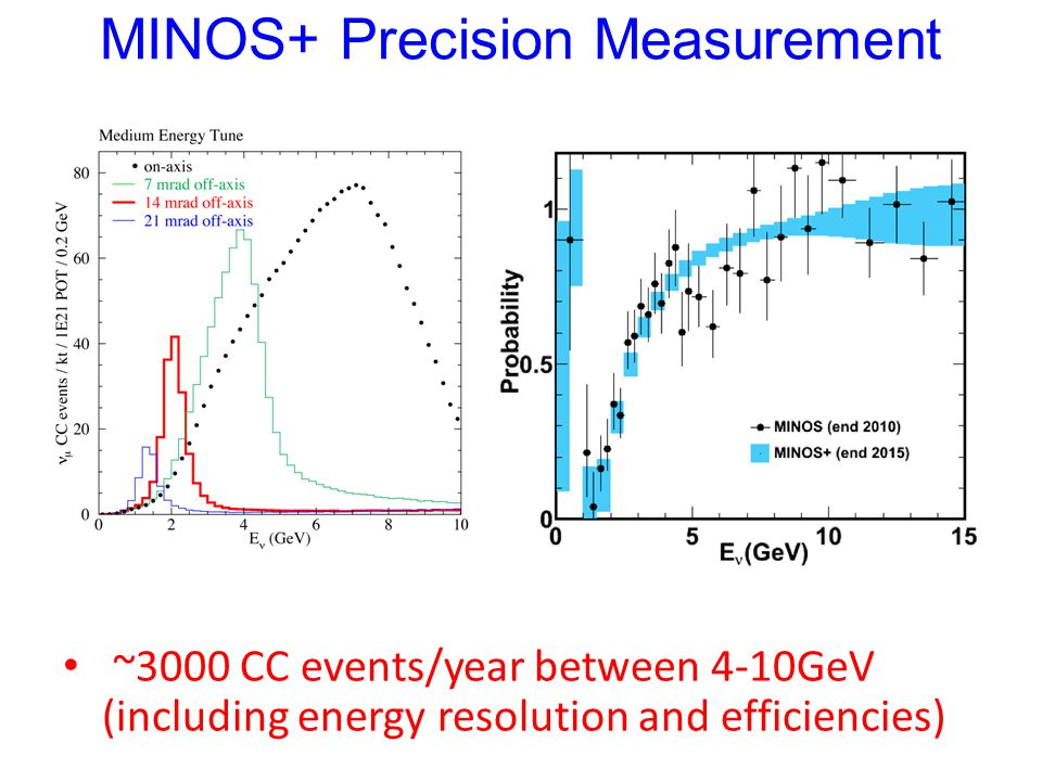 MINOS+ Precision Measurement ~3000 CC events/year between 4-10GeV (including energy resolution and efficiencies)