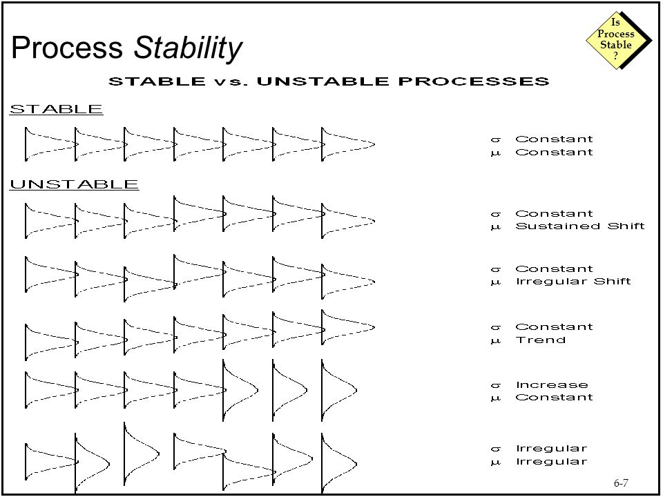 6-8 Is Process Stable ? A Stable Process