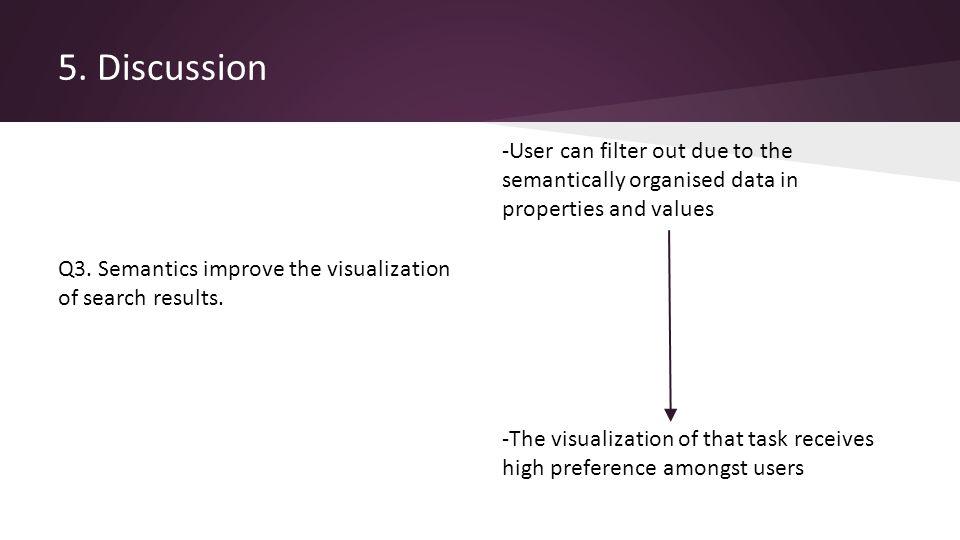 5. Discussion Q3. Semantics improve the visualization of search results.