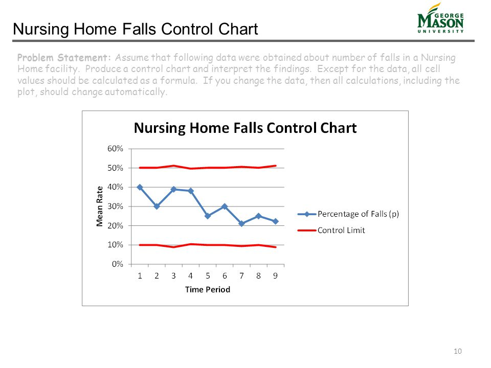 Nursing Home Falls Control Chart Problem Statement: Assume that following data were obtained about number of falls in a Nursing Home facility. Produce