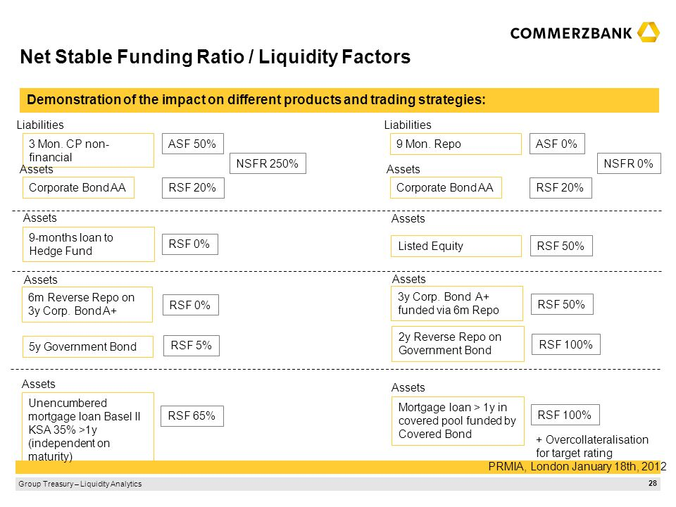 Group Treasury – Liquidity Analytics PRMIA, London January 18th, 2012 28 Net Stable Funding Ratio / Liquidity Factors Demonstration of the impact on d