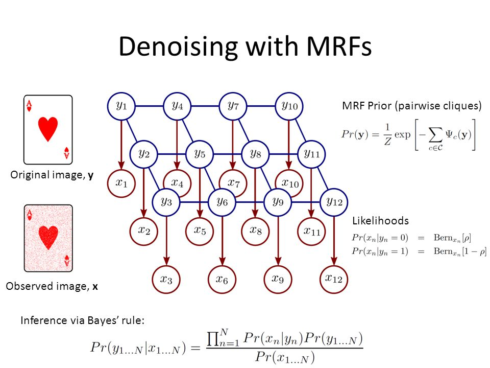 Denoising with MRFs Observed image, x Original image, y MRF Prior (pairwise cliques) Inference via Bayes' rule: Likelihoods