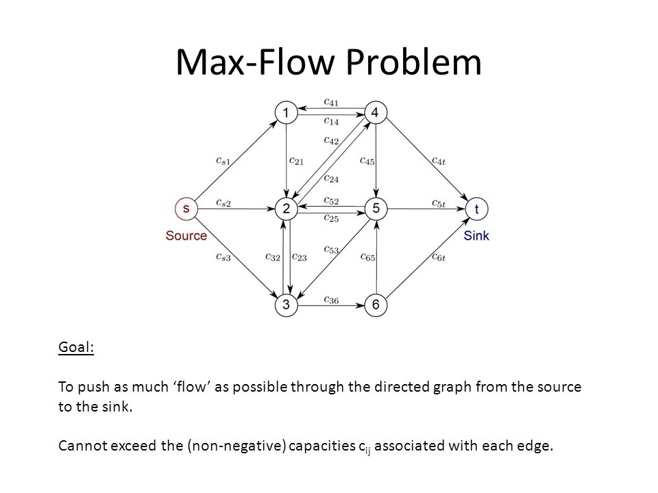 Max-Flow Problem Goal: To push as much 'flow' as possible through the directed graph from the source to the sink.