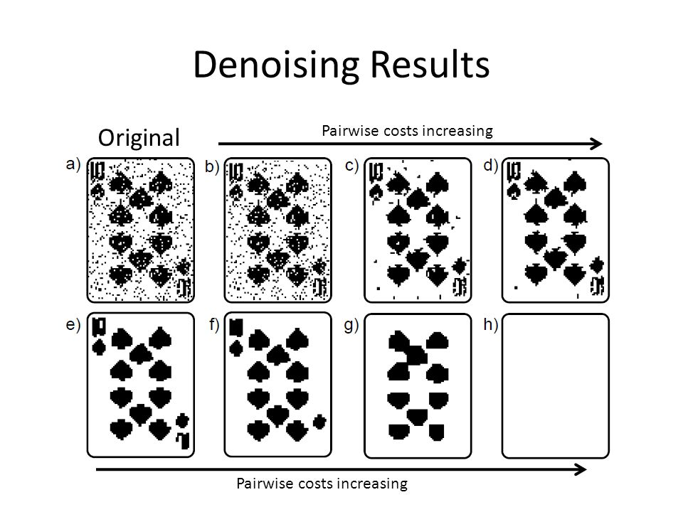 Denoising Results Original Pairwise costs increasing